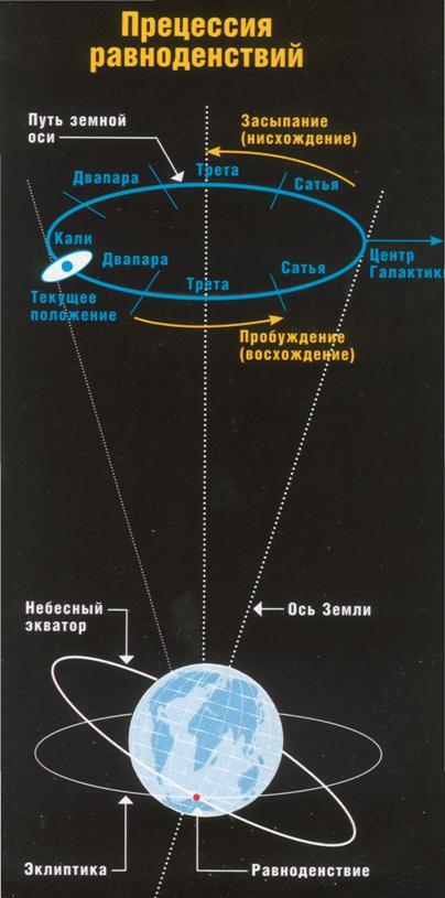 Запишите его схему земля центр вселенной